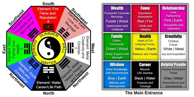 image about Printable Feng Shui Bagua Map known as Feng Shui Bagua Map Printable feng shui bagua map Feng