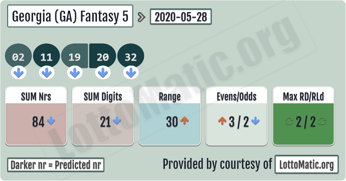 Fantasy 5 winning numbers calif