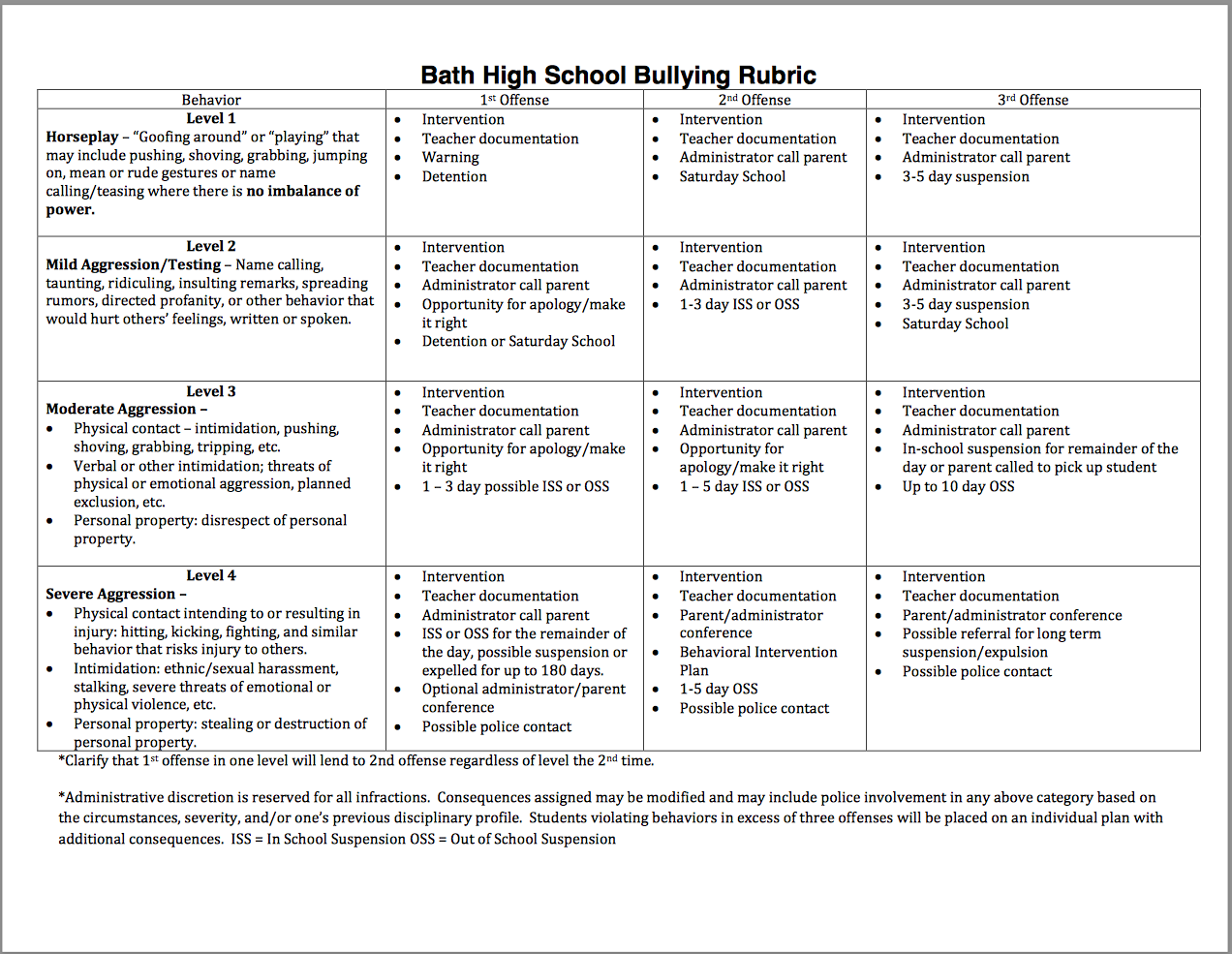Uncategorized In School Suspension Worksheets bath high school bullying rubric online cyberbullying your online