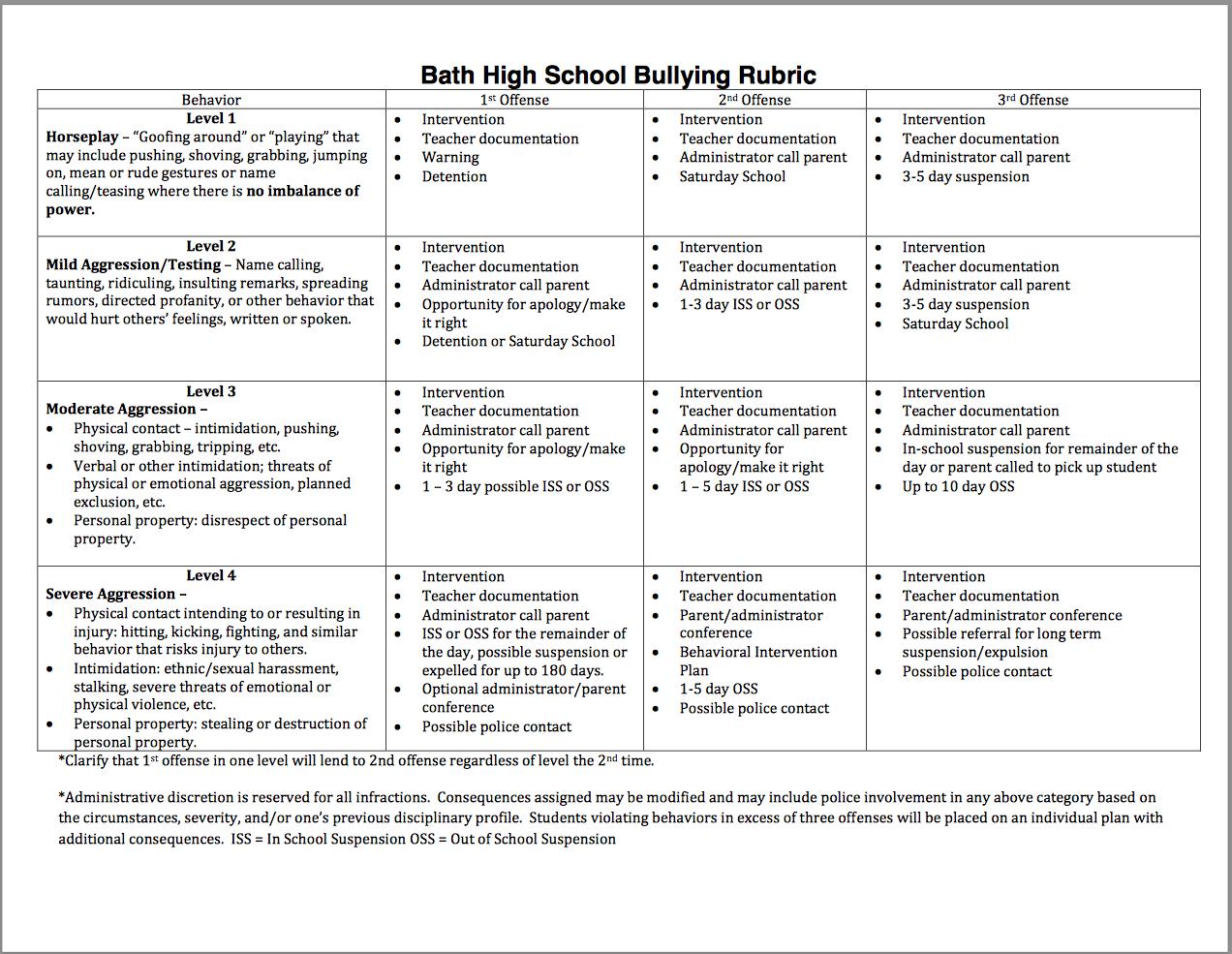 Bath High School Bullying Rubric Online