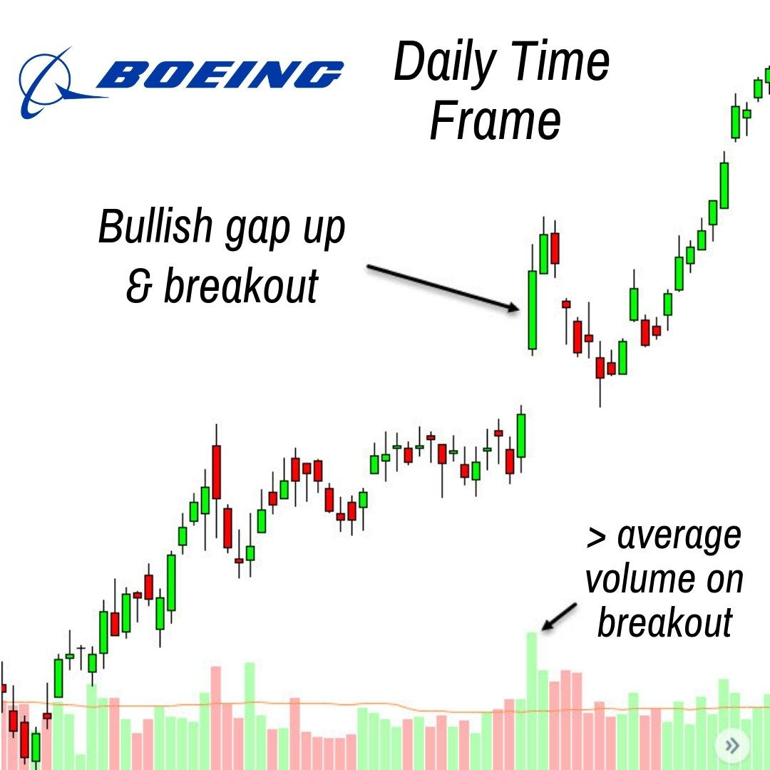 Boeing Daily Time Frame Showing A Gap Up Breakout Bar On Higher
