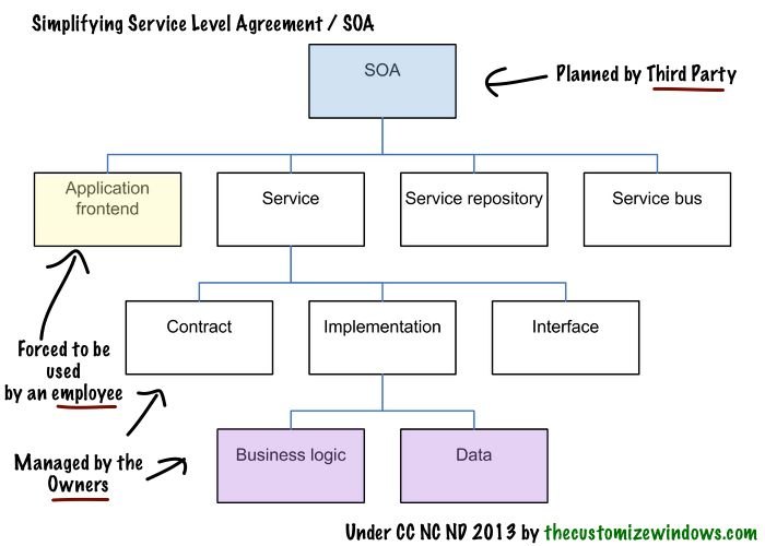Service Oriented Architecture (SOA)  Detail Article Concrete - sample service level agreement