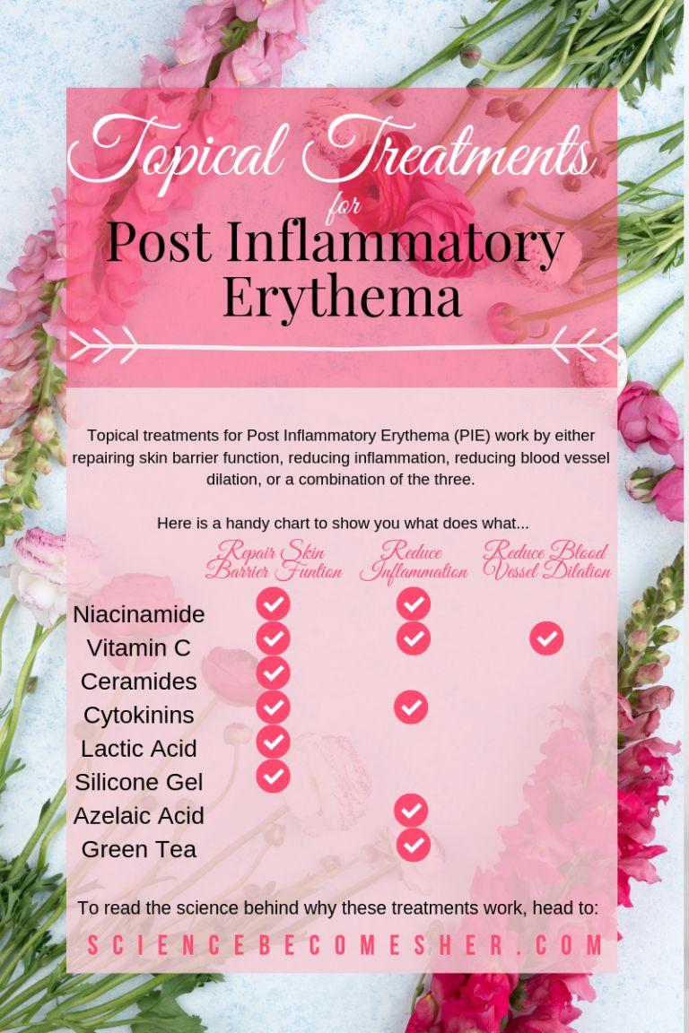 Hyperpigmentation ingredients post inflammatory