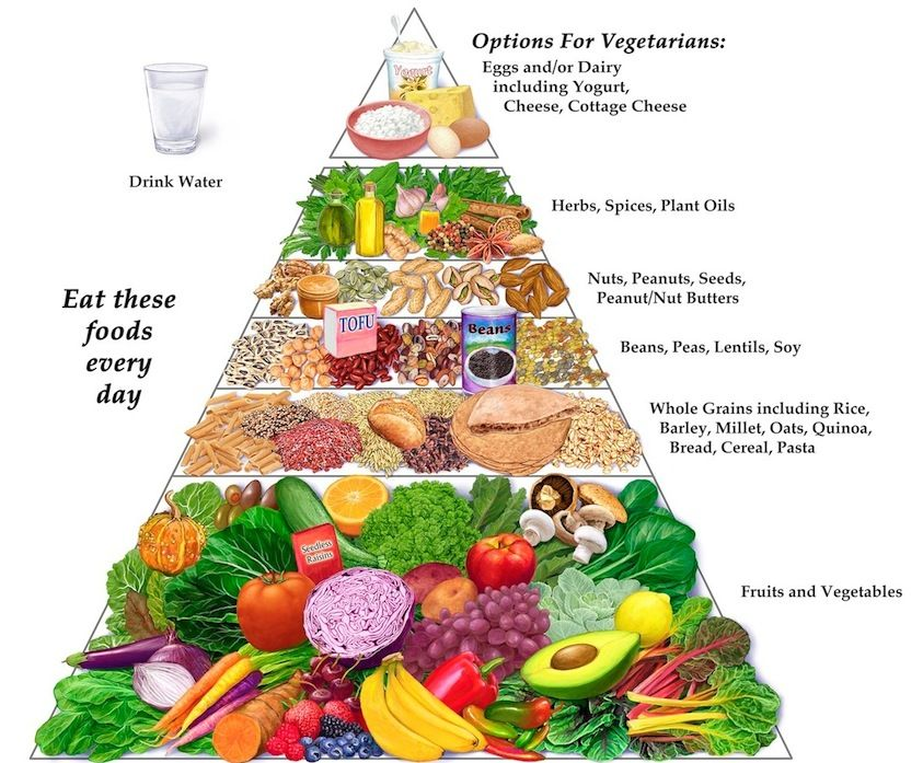 Pin By 𝕌𝕟𝕚𝕠𝕟 𝕕𝕖 𝕃𝕦𝕟𝕖 On Slow Cooking Drinking Vegan Food Pyramid Vegetarian Food Pyramid Vegan Diet