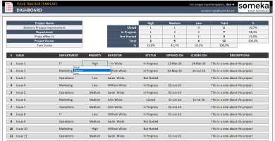 Employee Kpi Template In Excel Hr Kpi Dashboard Issue Tracker Excel Templates Kpi Dashboard
