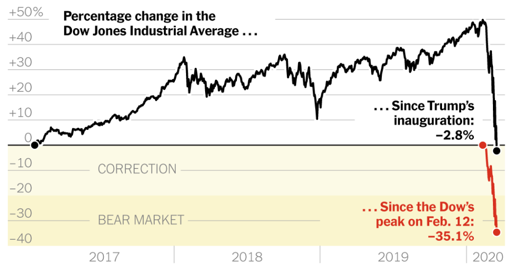 Stock Market S Gain Under Trump Vanishes In 2020 Stock Market Trump Dow Jones Industrial Average