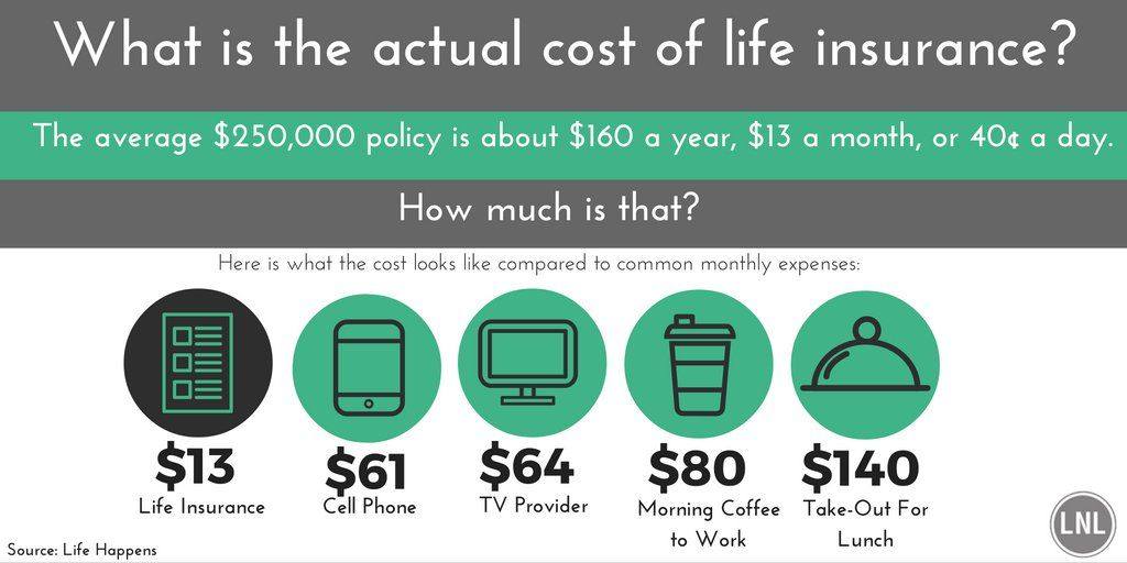 Cost Of Waiting To Buy Life Insurance Life Insurance Facts Life