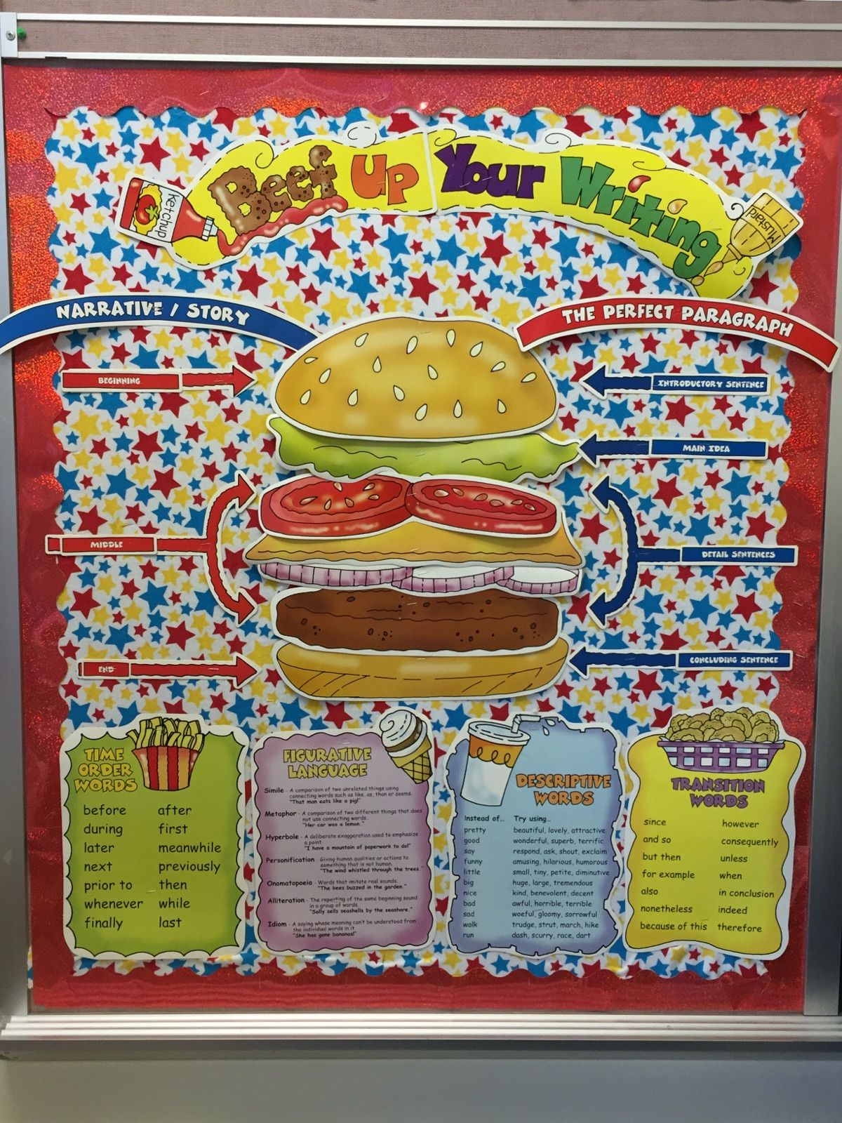 Teaching Writing Hamburger-Style