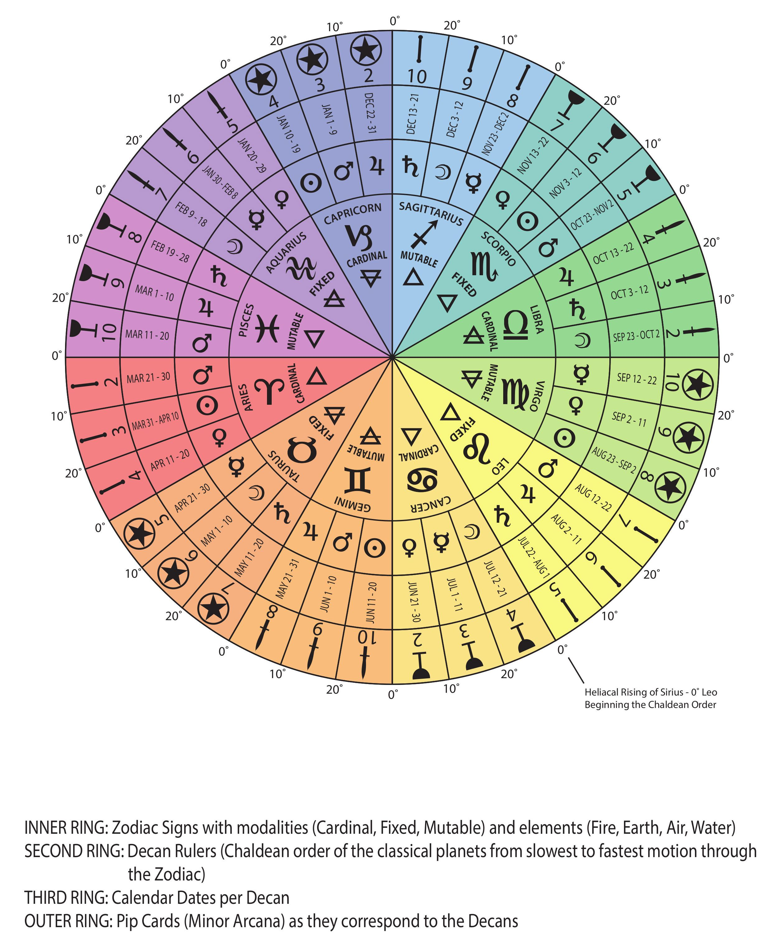 Zodiac decans i am a crab and dont you forget it tap into the year old science of numerological analysis with a free numerology video report geenschuldenfo Image collections
