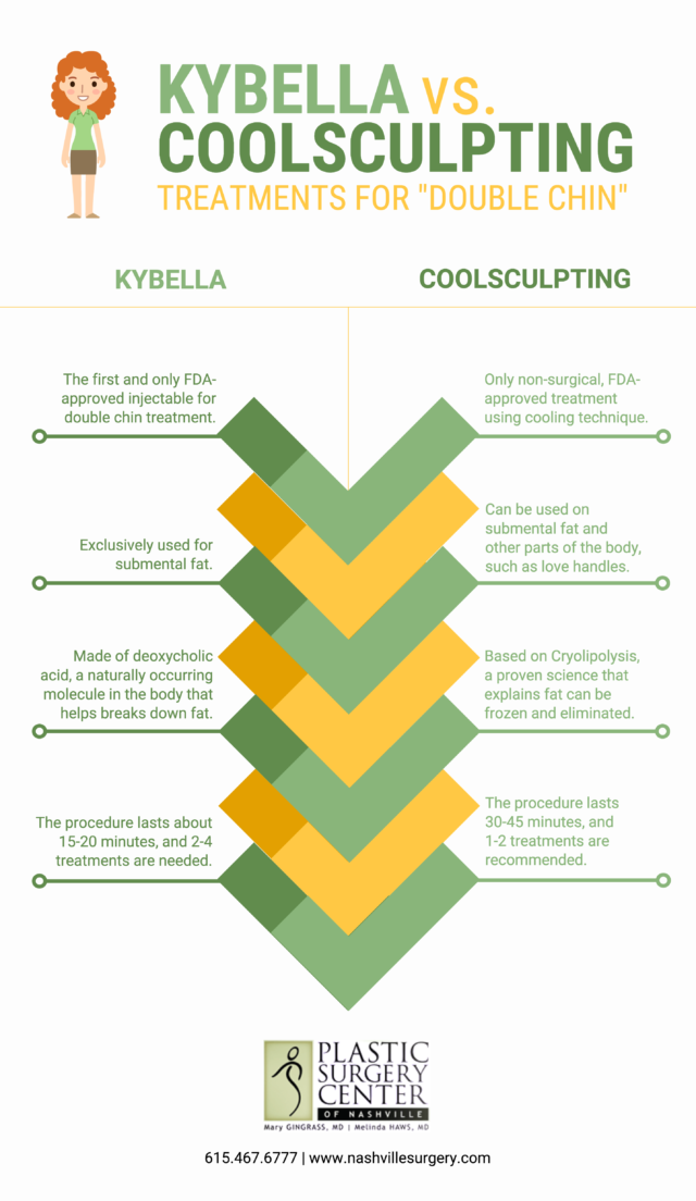 Kybella Vs Coolsculpting Treatments For Double Chin Cool Sculpting Double Chin Kybella