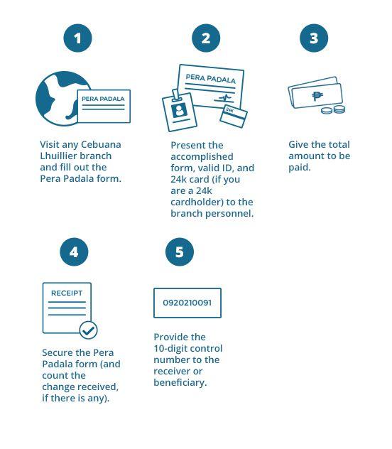 How To Send Money Via Cebuana Lhuillier