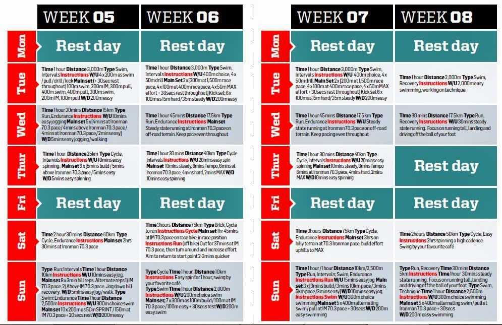 Tri coach yourself week 5 to 8 of doug halls 12 week for Ironman plan