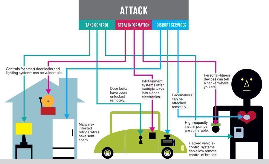 [#Infographic] What are some examples of #CyberAttacks with #IoT ? #infosec #BigData #smarthome #SmartCities #AutonomousVehicles #Health #fintech #Mobility