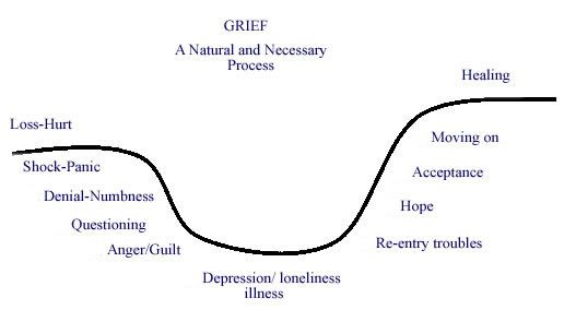 Grief recovery. Notice that there is no timespan listed