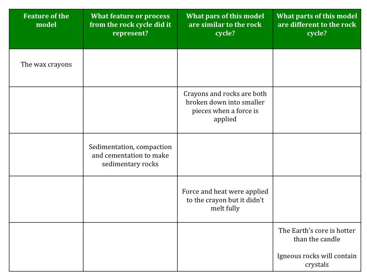 Earth Teaching Resources