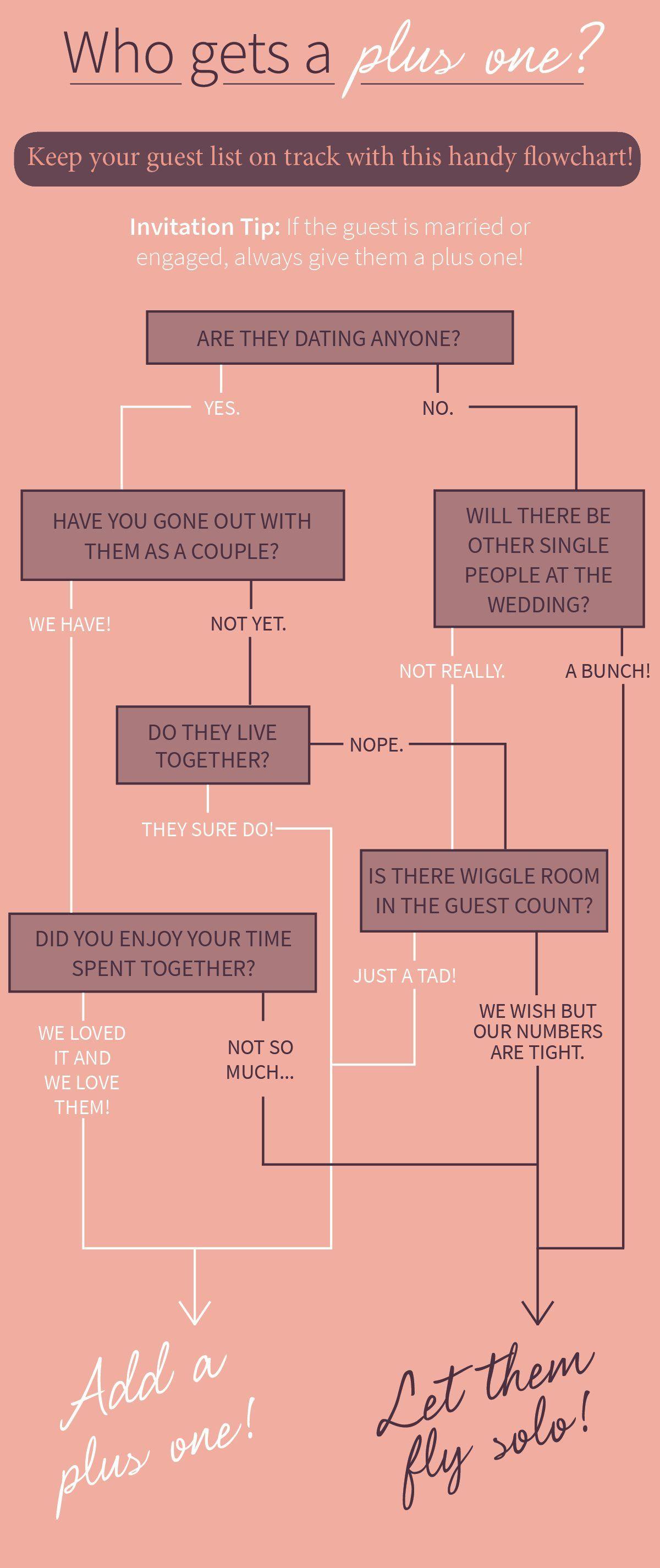 Who gets a plusone? Wedding planning timeline, Wedding