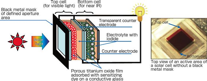 Schematic presentation of a tandem dye-sensitized solar cell ...