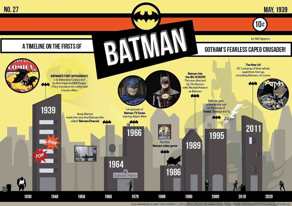 Batman timeline batman batman tv series timeline