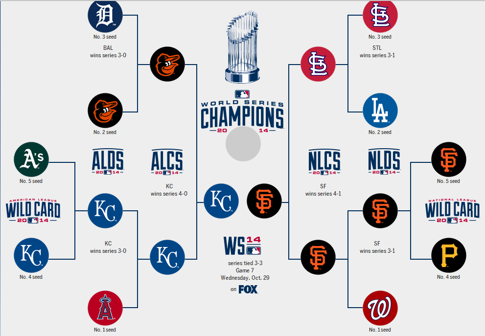 Baseball Post Season Image