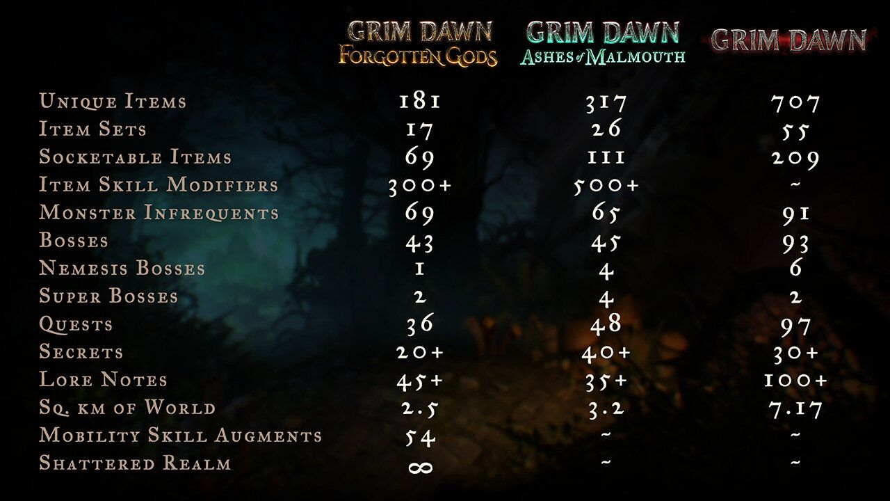 Forgotten Gods: Grim Dawn DLC will be released in March with