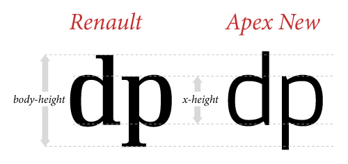 X Height Explained Font Combinations Web Design Photo Editing