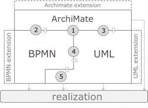 Hasil gambar untuk example of archimate 3 full diagram archimate hasil gambar untuk example of archimate 3 full diagram ccuart Choice Image