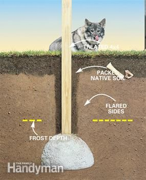How To Build A Solid Frost Proof Deck Footing Gardening