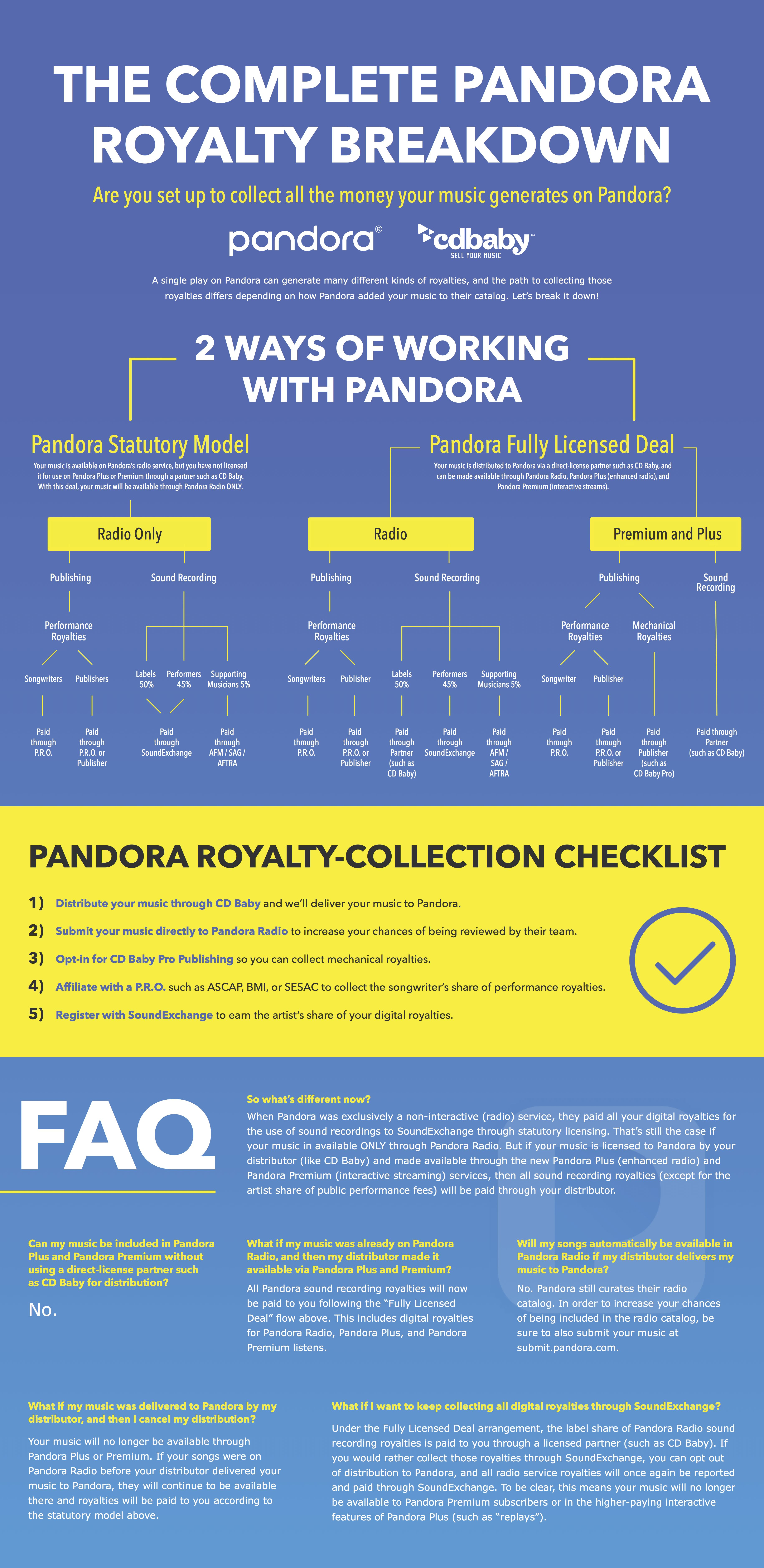 How Pandora Royalties Really Work A Complete Guide Infographic Music Promotion Music Technology Music Business