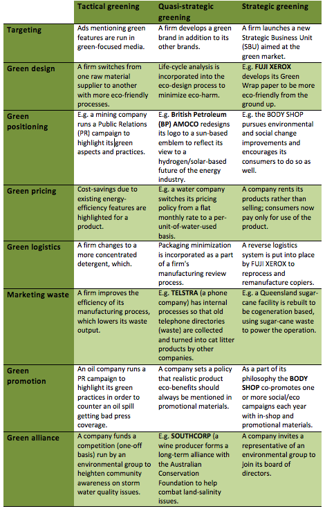 Marketing Activities Examples This Is An Excellent