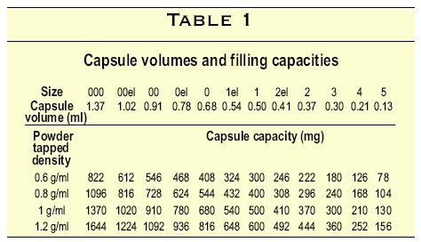 Gelatin Capsule Sizes Chart Limits To Effectively Monitor And Control A Capsule Filling Run Capsule Gelatin Capsules Medicine