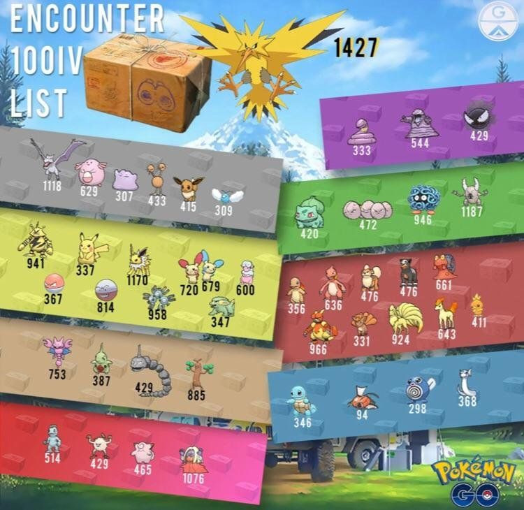 100 IV Encounter Infographic  TheSilphRoad Infographics
