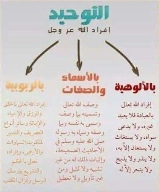 اقسام التوحيد Islam Facts Islamic Pictures Kids And Parenting