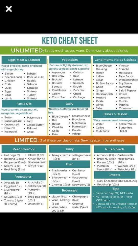 Photo of What works on a Ketogenic diet? Easy cheat sh