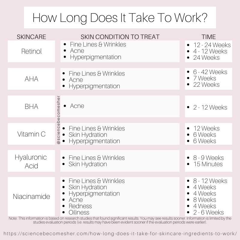 How Long Does It Take For Skincare Ingredients To Work According To Research Studies Skincare Skintip Skin Care Solutions Skin Facts Skin Care Routine Steps