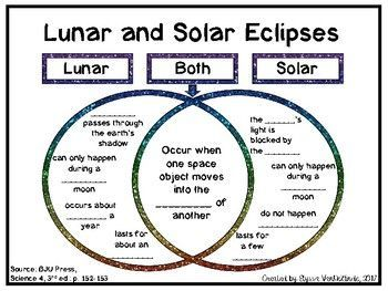 Pin By Deann Wooten On Science Solar Eclipse Lunar Eclipse Solar