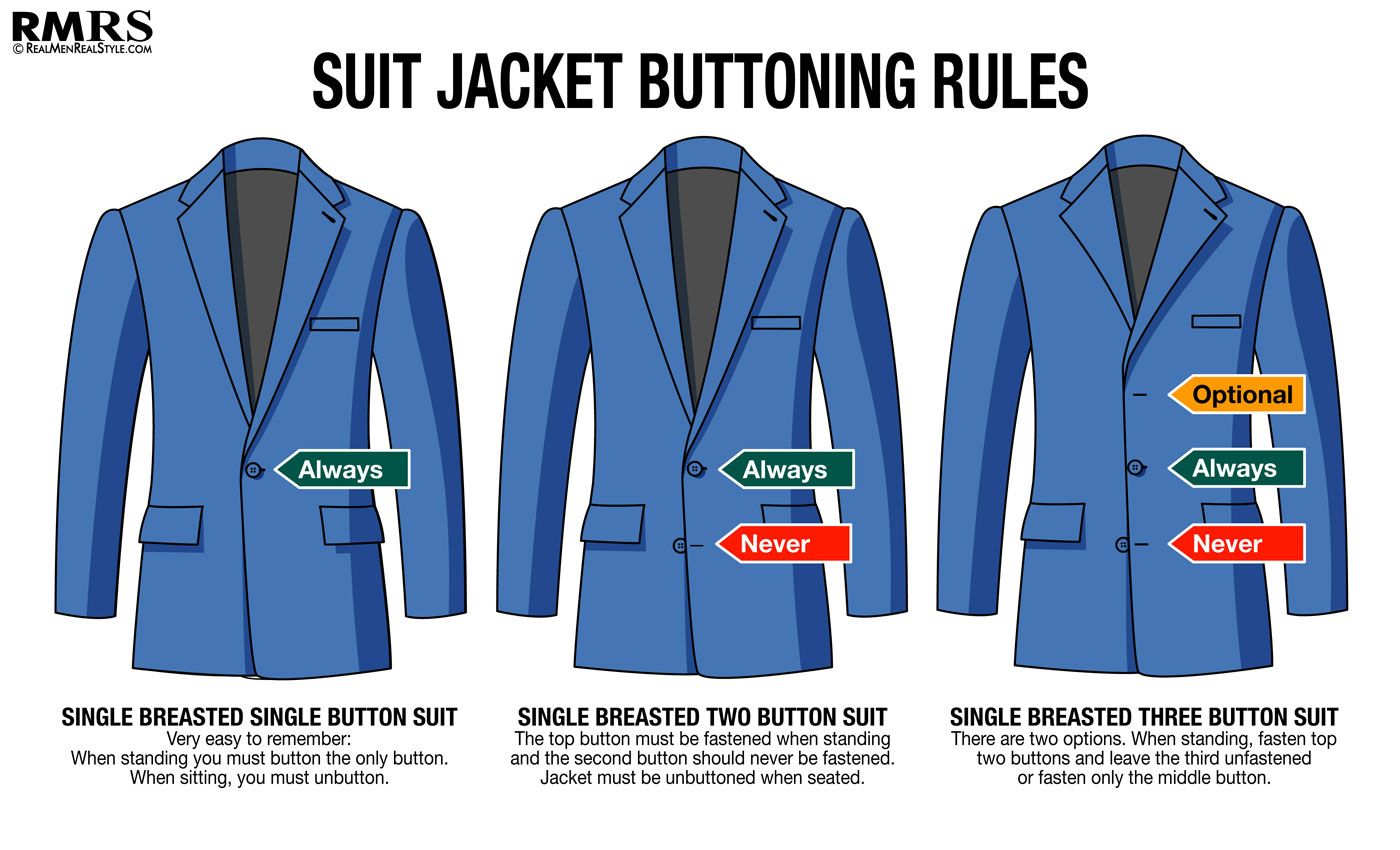 Suit Buttoning Rules For Men