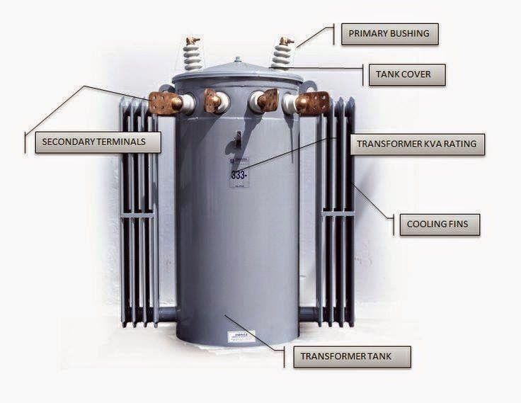 transformer wiring diagrams single phase transformer 480v single phase transformer to circuit breaker wiring diagram on transformer wiring diagrams single phase