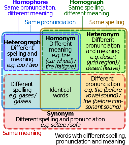Filehomograph homophone venn diagramg from wikipedia filehomograph homophone venn diagramg from wikipedia ccuart Images