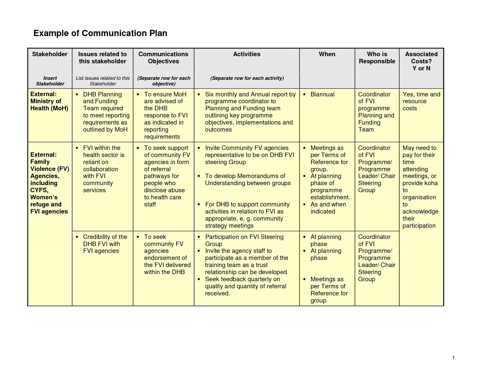 Ideas for a Communication Planning | Example of Communication Plan ...