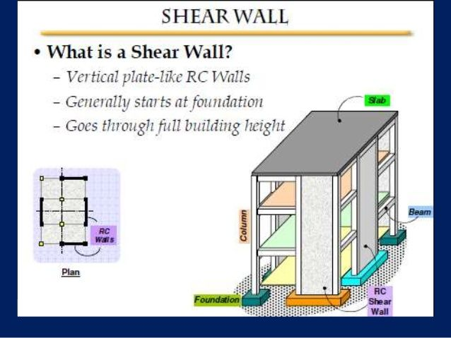 Shear Wall Wall Diagram Architecture Shearing