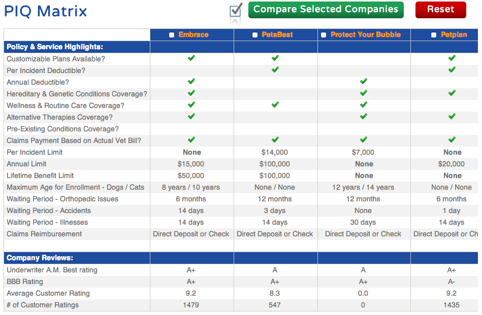 Compare Pet Insurance Companies Side By Side Using Our Piq Matrix