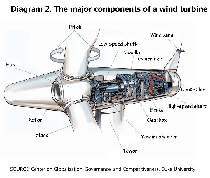 Diagram 2  The major components of a wind turbine | setting