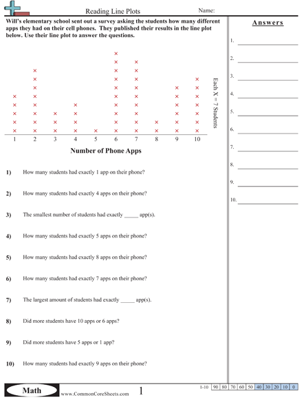Great Math Resource For Me To Use With My Tutees Commoncoresheets Com Free Math Worksheets Math Line Plot Worksheets