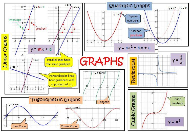 Graphs Revision Poster Gcse Revision Higher Pinterest Math