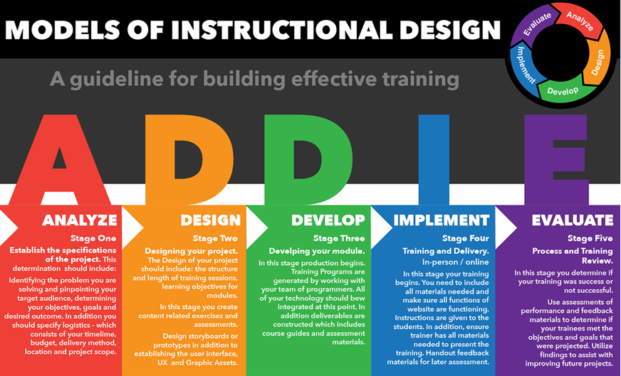 Addie Model For Instructional Design Instructional Design Training And Development Continuing Education