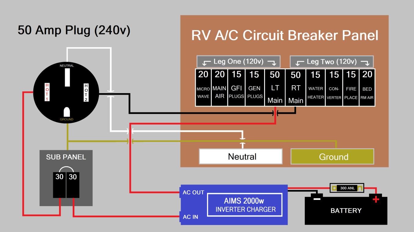 Rv Off Grid Set Up Travel Trailer Install I M Not Lost I M Rving Rv Solar Rv Circuit Breaker Panel