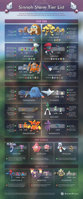 Sinnoh Stone Tier List | Pokemon GO Wiki - GamePress | Pokemon Go