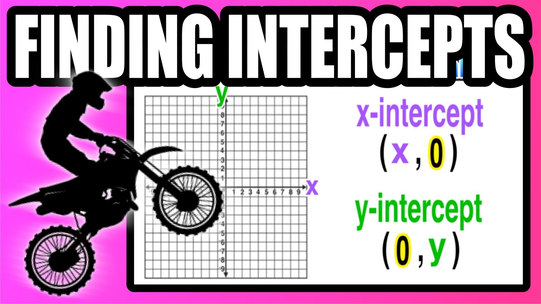 How Do I Find the X and YIntercept of a Function