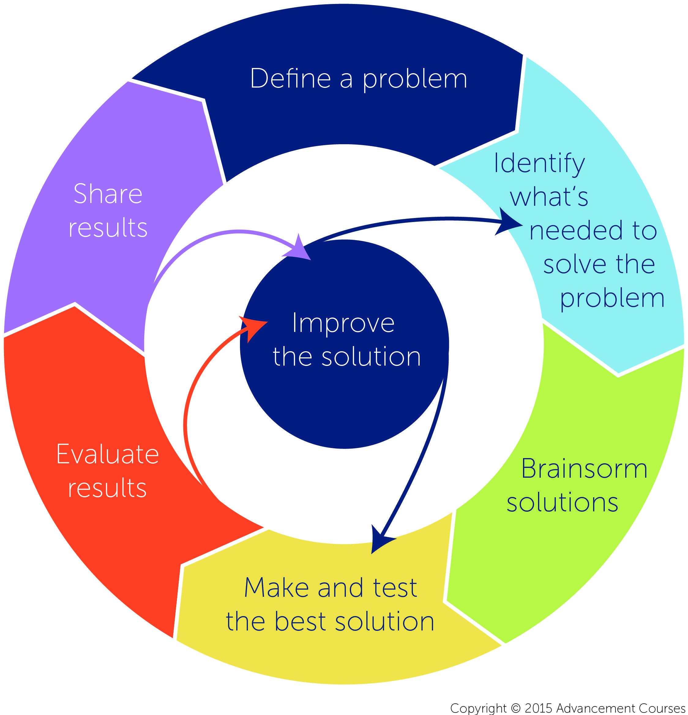 Engineering Design Process 4 Key Steps Stem