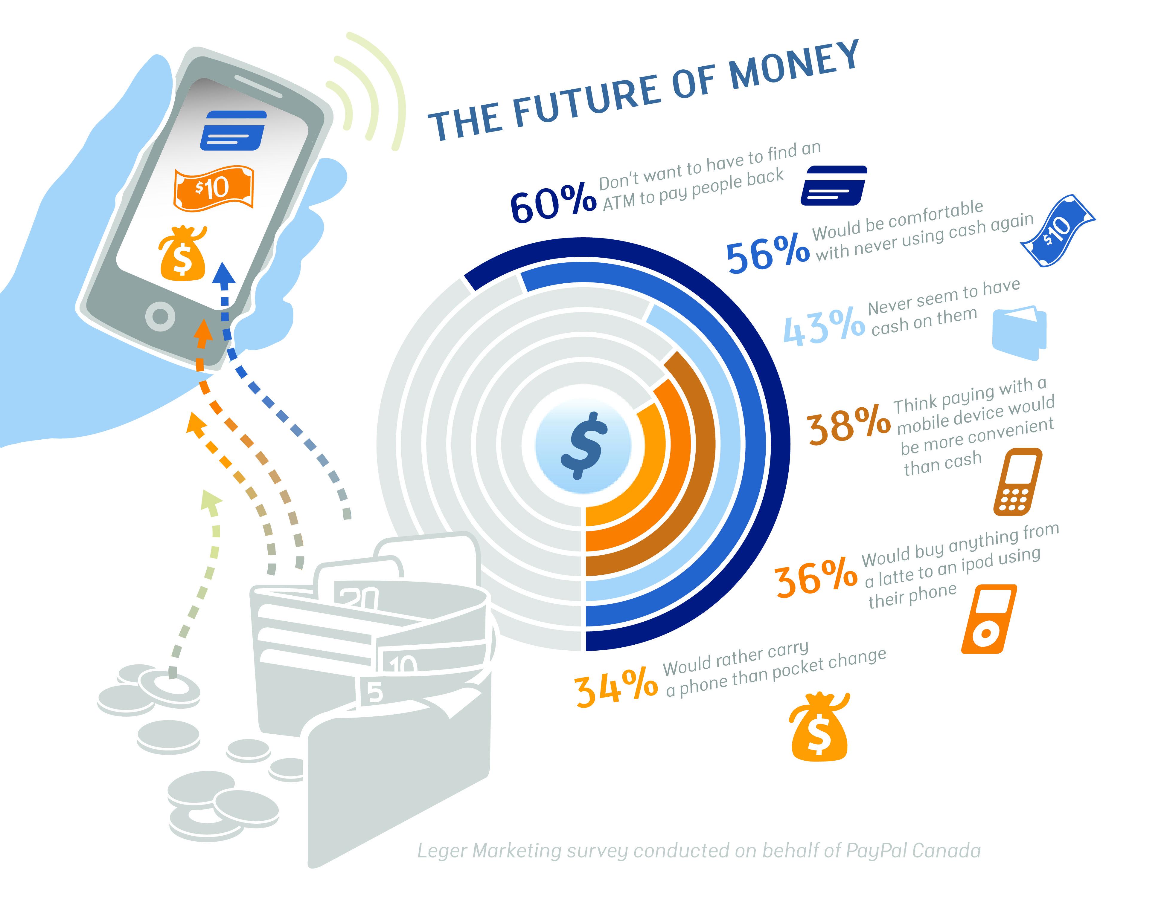 The Future Of Money Future Trends Enterprise Application
